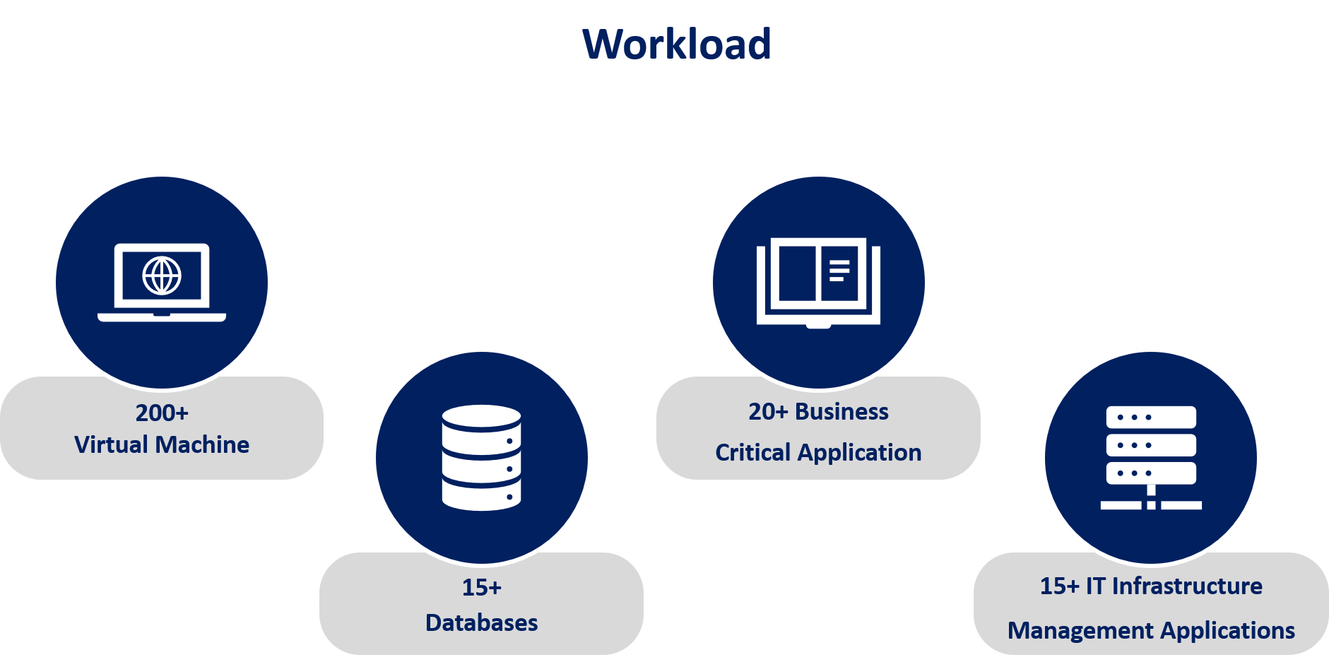 IT Infrastructure Work Load Diagram to showcase Virtual Machines, Databases, Business Applications and IT Infrastructure Management Operations.